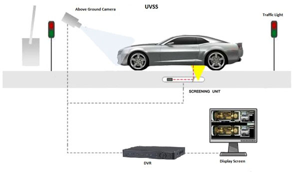 Under Vehicle Surveillance Systems Uvss Smart